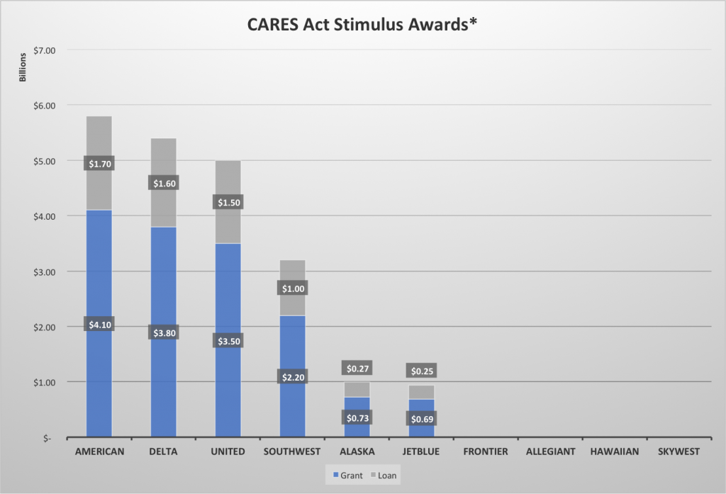 CARES Act Stimulus Awards
