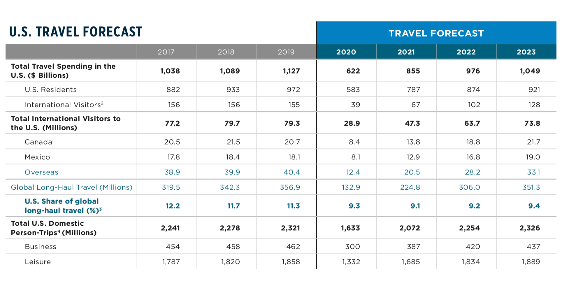 US Travel Forecast June 21 Email
